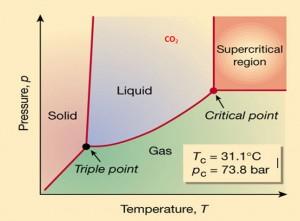 super critical extrakcia